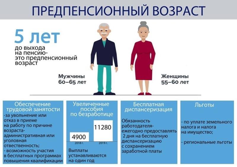 Сроки предпенсионного возраста минимальные пенсии в регионах